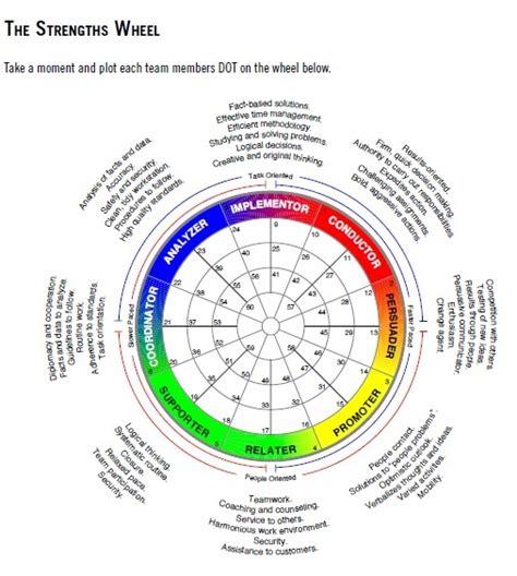 faqs  strengths wheel  visual tool  profile reports