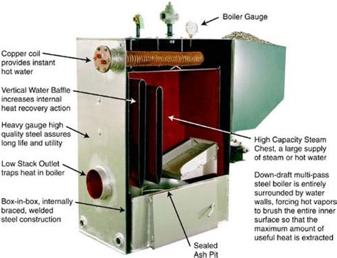 How Does A Wood Boiler Work