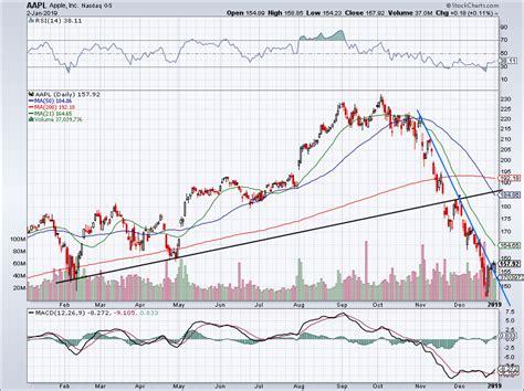 buy apple stock   hits  level nasdaqcom
