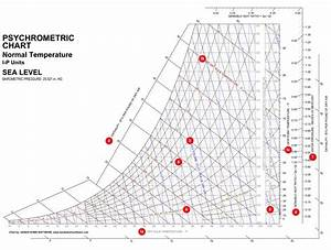 Bulb Temperature In Psychrometric Chart How To Read A Psychrometric Chart