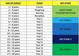 Age Chart – British International School