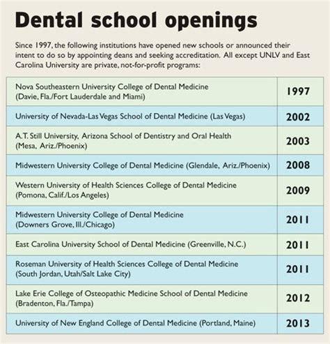 pediatric associates front desk salary pediatric dentistry dental schools are opening all over