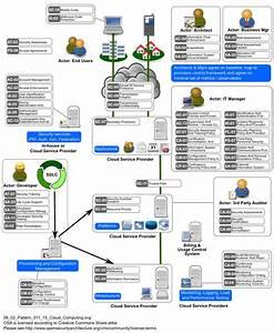 Illustration 3 General Topics  Cloud Computing  U2013 Ric Evans Art