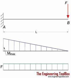 Overhanging Beam Equations