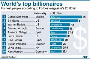 The world's top 5 billionaires in 2012 | Info Magnet