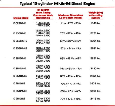 marine engines comparing diesel types  cycle  cycle