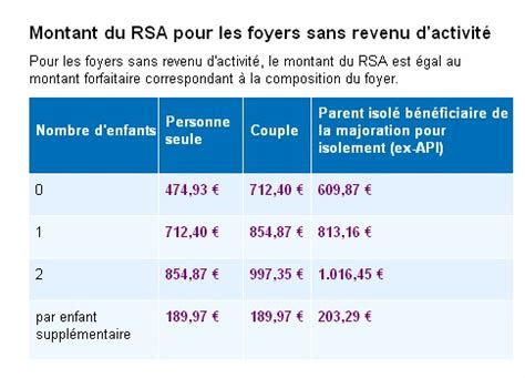 montant du rsa le rsa approximatif de fran 231 ois hollande le lab europe 1