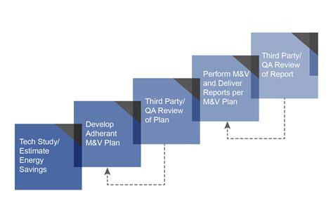 Efficiency Valuation Organization (evo