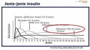 Basal Insulin Berechnen : insulin initiation when we should start with basal insulin ~ Themetempest.com Abrechnung
