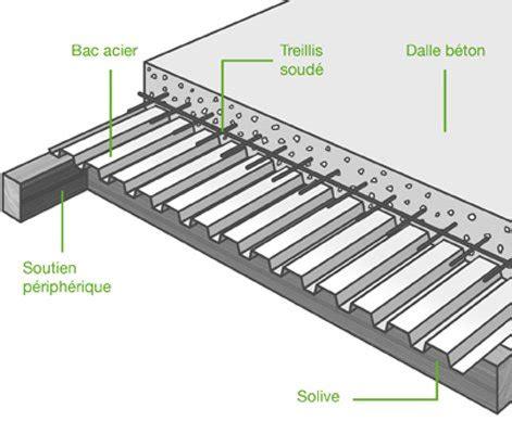 comment poser un plancher collaborant leroy merlin
