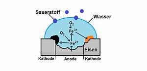 Korrosion Von Eisen : freiwillige redoxprozesse und elektrolyse online lernen ~ A.2002-acura-tl-radio.info Haus und Dekorationen