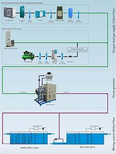 Typical Flow Diagram Of Ozone System For Water Treatment  U2013 Innovation Ideas Co   Ltd