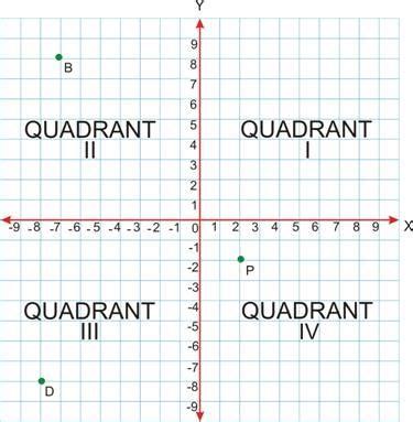 quadrants lesson worksheet