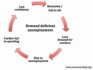 Demand Deficient Unemployment