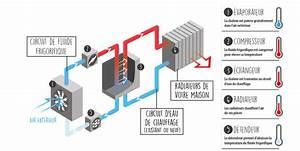 Pompe A Chaleur Eau Air : pompe chaleur air eau devis gratuit technitoit ~ Farleysfitness.com Idées de Décoration