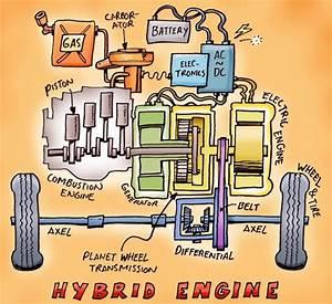 Fonctionnement Hybride Toyota : schemi elettrici auto le informazioni sul web ~ Medecine-chirurgie-esthetiques.com Avis de Voitures