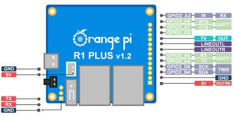 If you still don't see a table here, or a table filled with '¿': Tiny, dual GbE Orange Pi powers up with RK3328