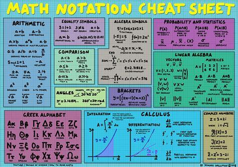 math notation cheat sheet  images math notation
