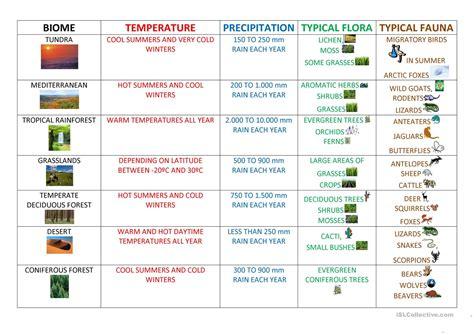 biomes worksheet free esl printable worksheets made by