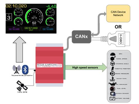 can system racecapture pro can obd2 interface autosport labs