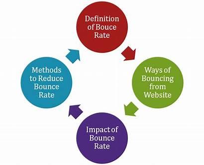 Definition Reduce Bounce Rate Website Explain Methods