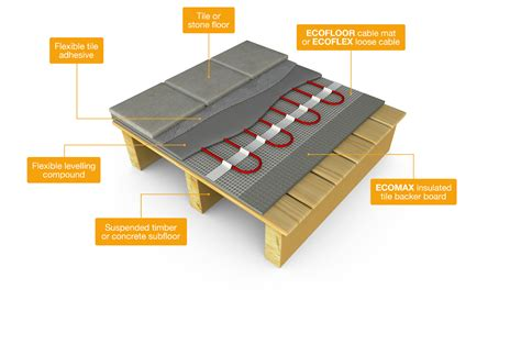 Building Better Basements How To Insulate Your Basement