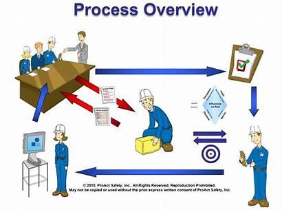 Safety Behavior Based Webinar Series Process Overview