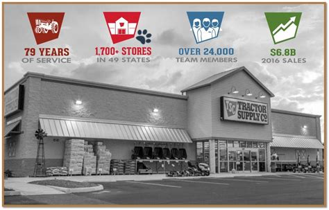 tractor supply   creating   shareholders
