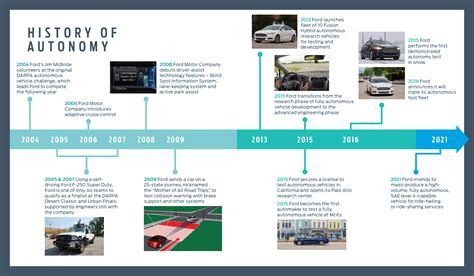 History Of Autonomy Timeline