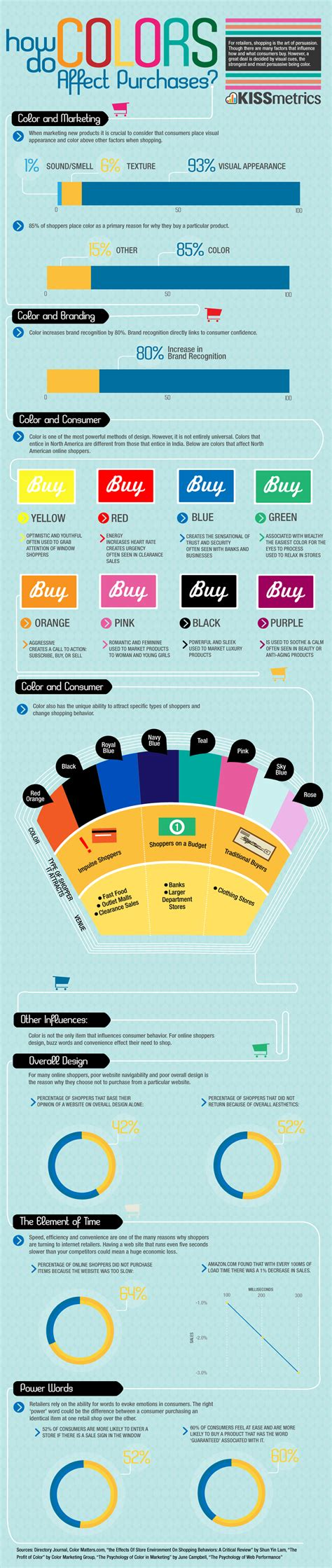 how colors affect you how do colors affect online shopping