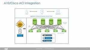 Cisco Aci Partner Ecosystem Packs A Punch  U2013 65 Partners And Growing