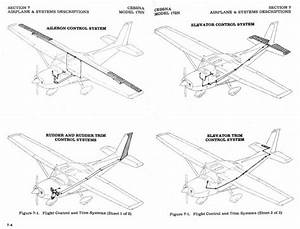 How Exactly Does The Movement Of The Yoke Of A Cessna 172