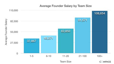 How To Mention Current Salary And Expected Salary In Resume by Younger Startup Founders Pay Themselves Lower Salaries