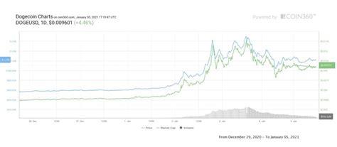 Dogecoin 10 Year Chart - Mika Put x