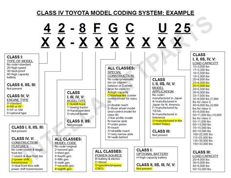 Buy Hyster Fortis Fault Code 522655 1 print posters on WallPart