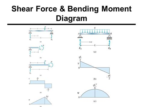 Shear Force Bending Moments Engineering