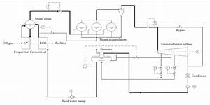 Process Flow Diagram For The Waste Heat Boilers