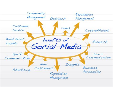 Benefits Of Social Media (and Some Disadvantages