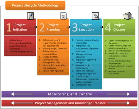 Project Management Methodology Template by Project Lifecycle Methodology Project Management And