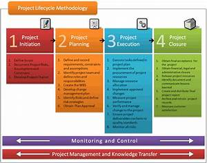 project lifecycle methodology project management and With project management methodology template