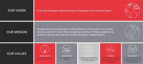 mission strategy mbda