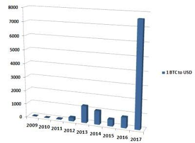 Chart data failed to load. Bitcoin Price 2009 To 2017 | CryptoCoins Info Club