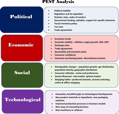 File:Pest-analysis.jpg - Wikimedia Commons