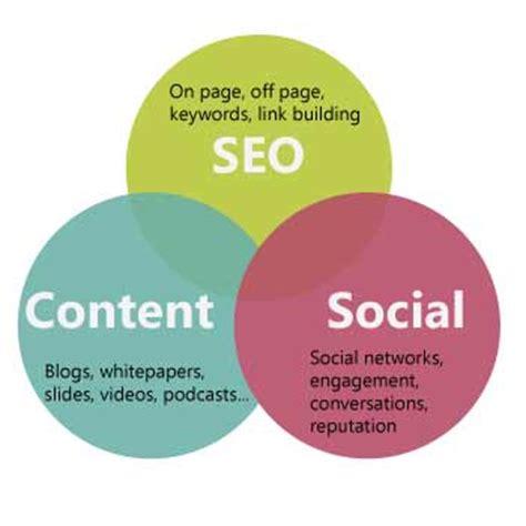 seo content 7 marketing trends 2015 wpopal