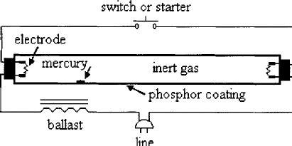 Schematic Fluorescent Lamp Download Scientific Diagram