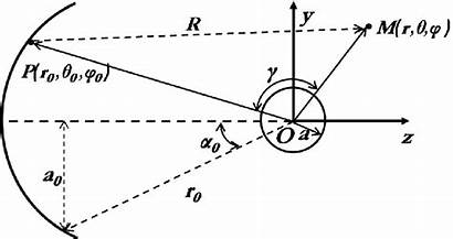 Concave Spherical Radius Geometry Transducer Geometrical Angle