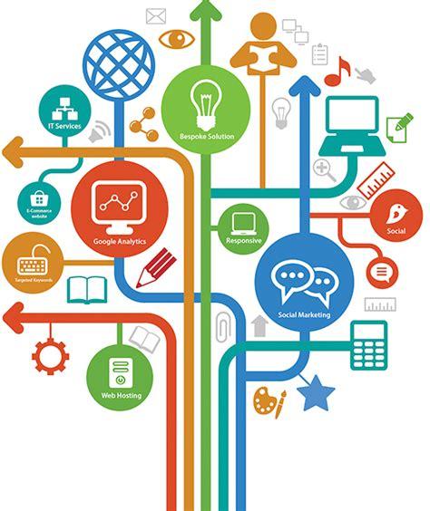 Advanced Digital Marketing by Seo Expert Delhi Seo Package In Delhi Website