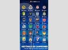 América es el más ganador del futbol mexicano