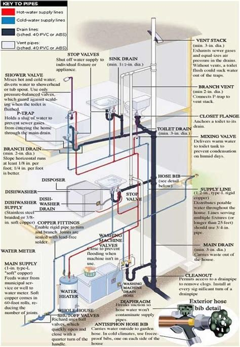 Ga Water Heater Plumbing Diagram by Residential Plumbing Simple Diagram For The Home