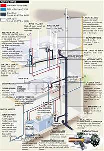 Residential Plumbing Simple Diagram